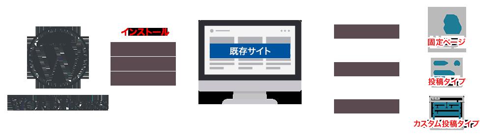 wordpress化